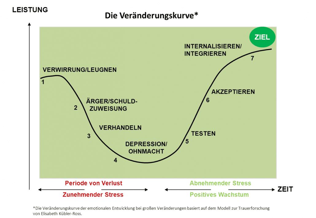 Veränderungsprozesse: Veränderungskurve der emotionalen Entwicklung bei großen Veränderungen
